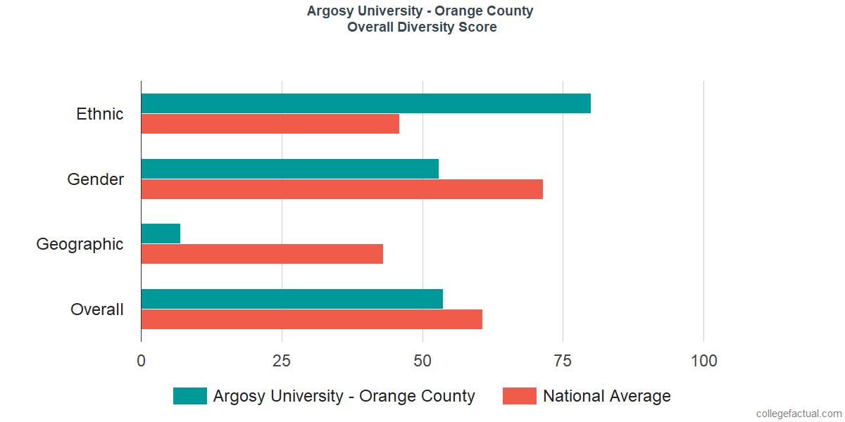Overall Diversity at Argosy University - Orange County