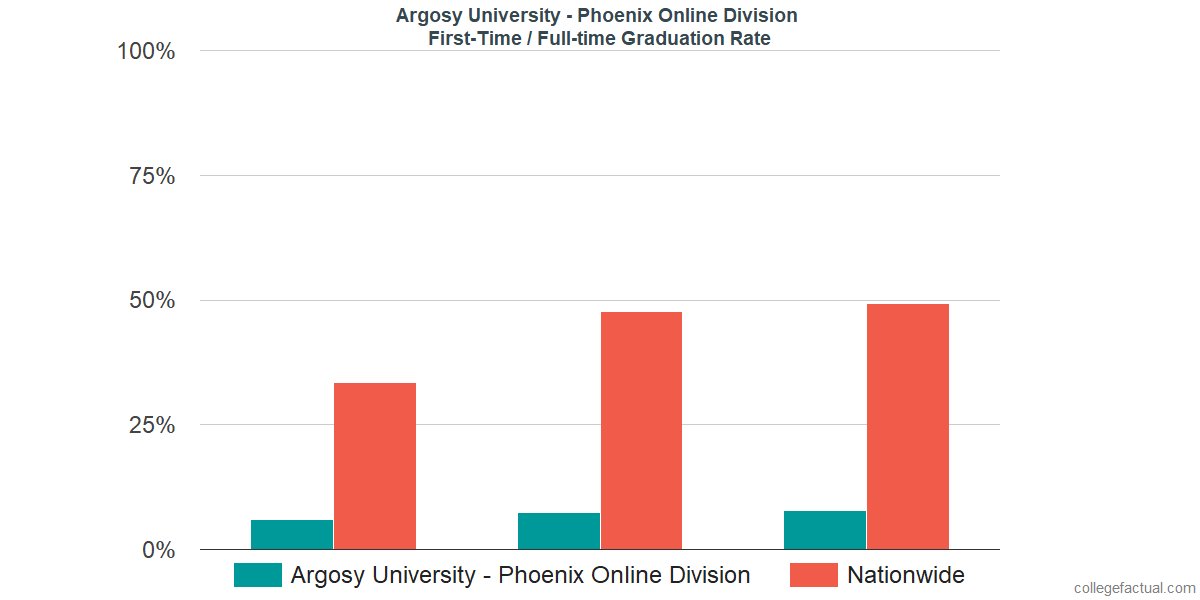 Graduation rates for first-time / full-time students at Argosy University - Phoenix Online Division