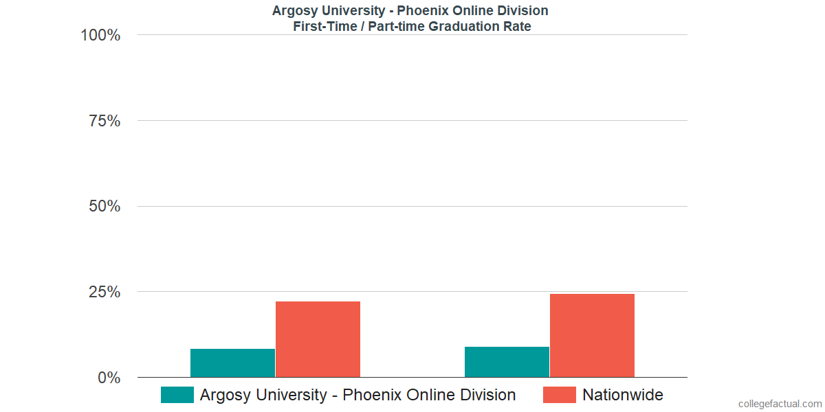 Graduation rates for first-time / part-time students at Argosy University - Phoenix Online Division