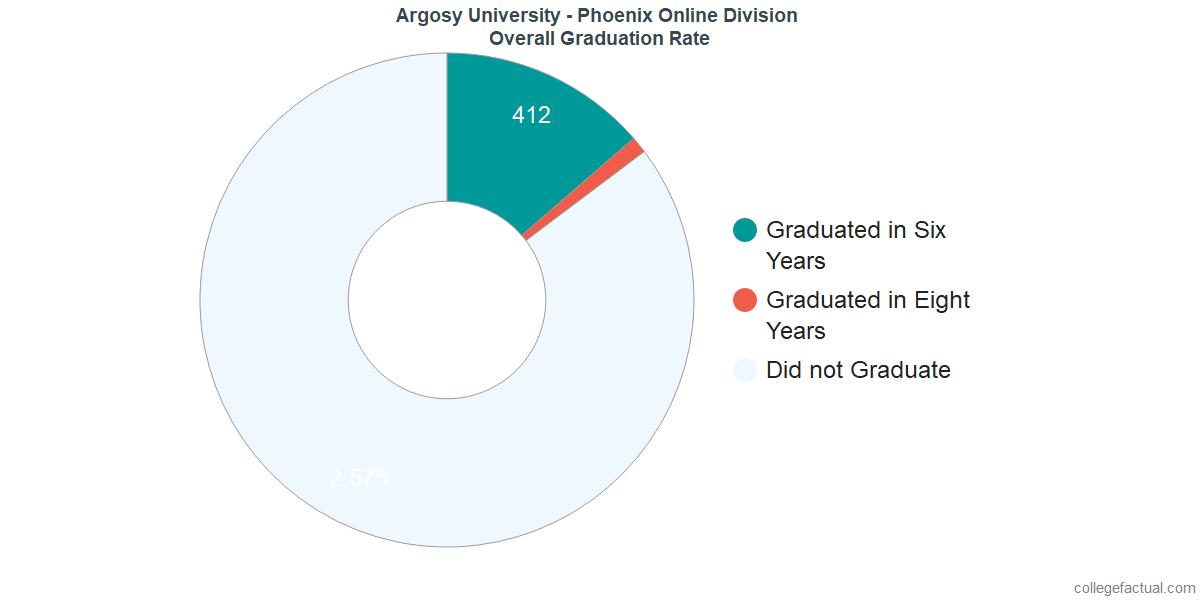 Undergraduate Graduation Rate at Argosy University - Phoenix Online Division