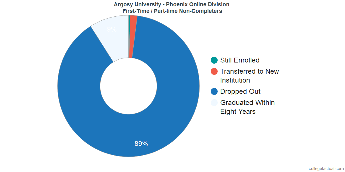 Non-completion rates for first-time / part-time students at Argosy University - Phoenix Online Division