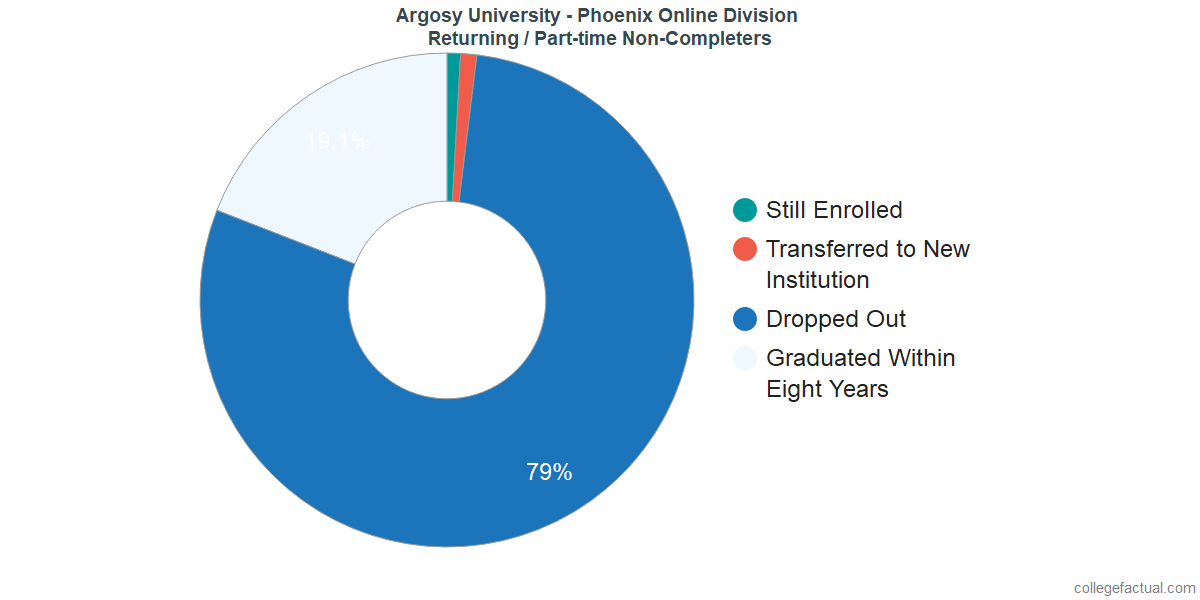 Non-completion rates for returning / part-time students at Argosy University - Phoenix Online Division