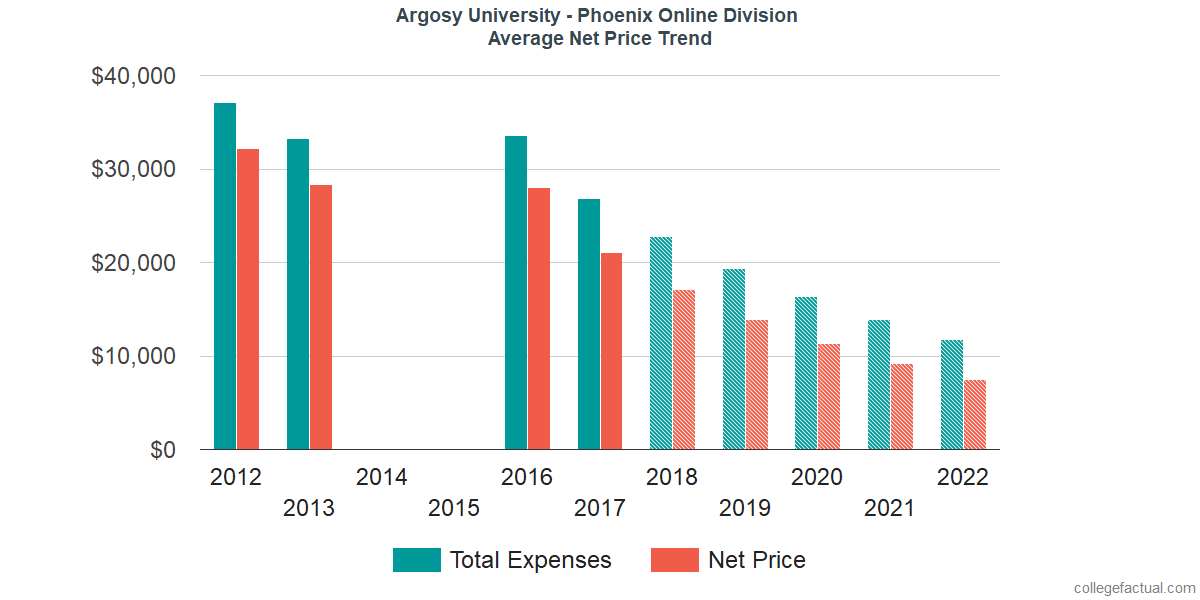 Net Price Trends at Argosy University - Phoenix Online Division