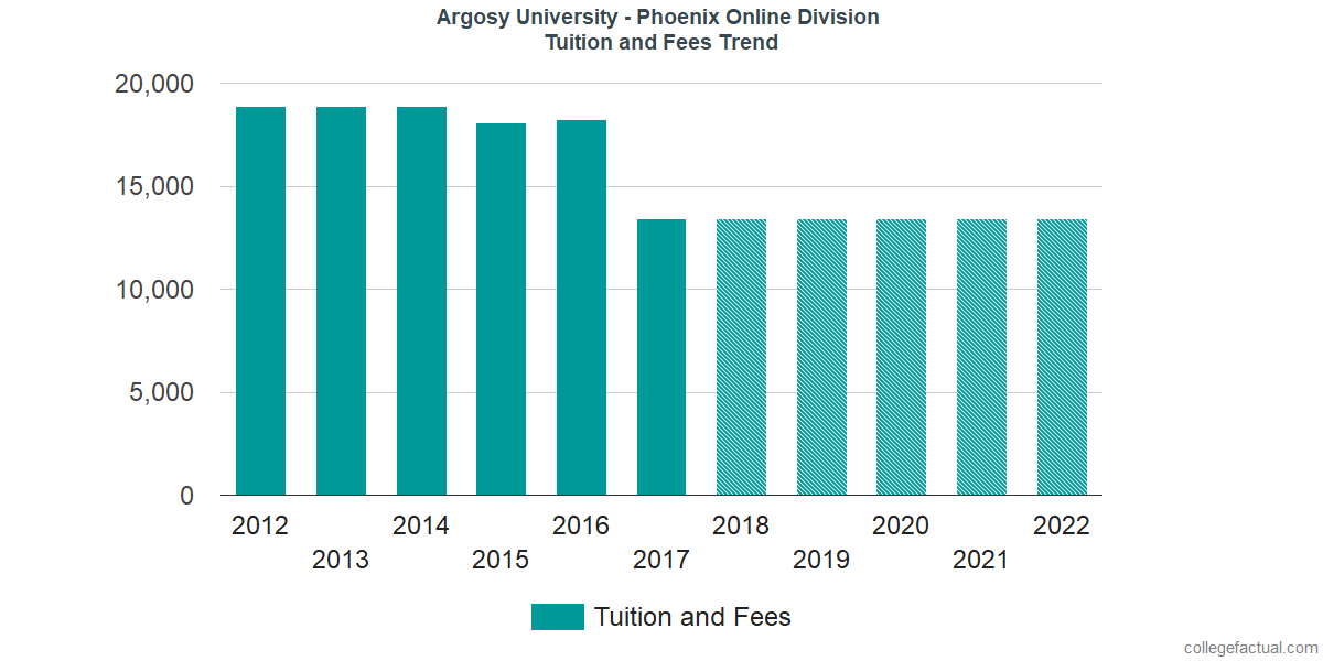 Tuition and Fees Trends at Argosy University - Phoenix Online Division