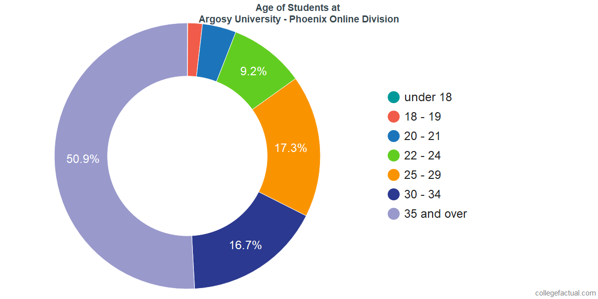 Age of Undergraduates at Argosy University - Phoenix Online Division