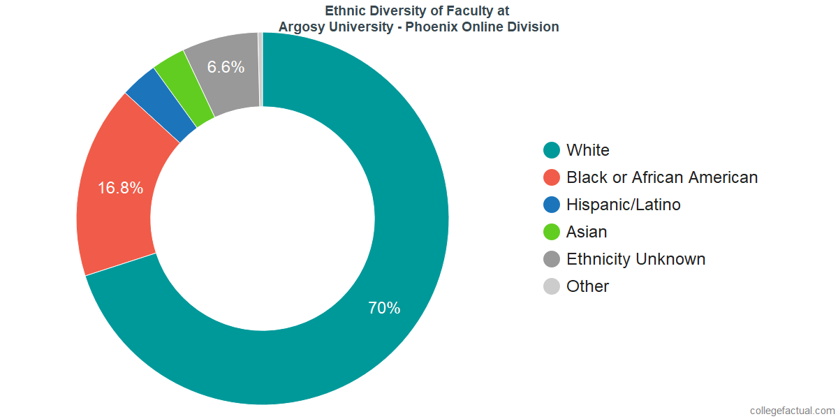 Ethnic Diversity of Faculty at Argosy University - Phoenix Online Division