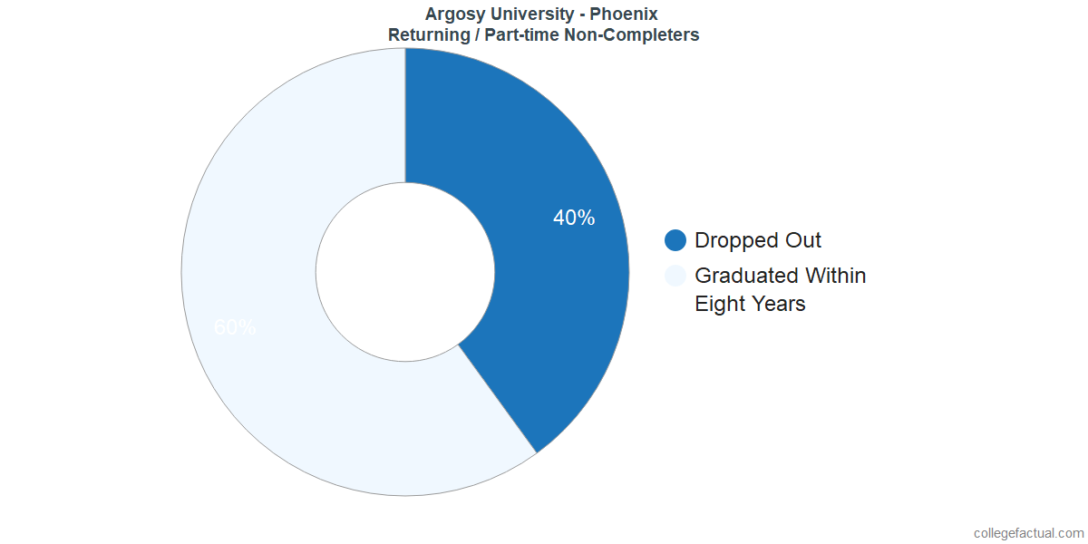 Non-completion rates for returning / part-time students at Argosy University - Phoenix