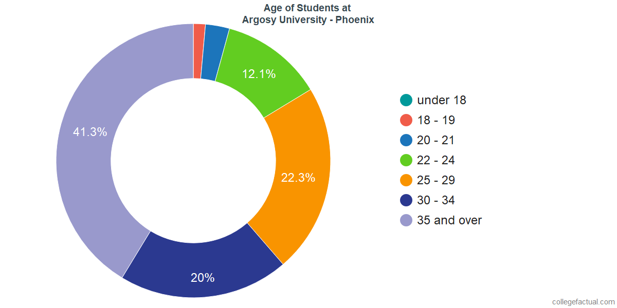 Age of Undergraduates at Argosy University - Phoenix
