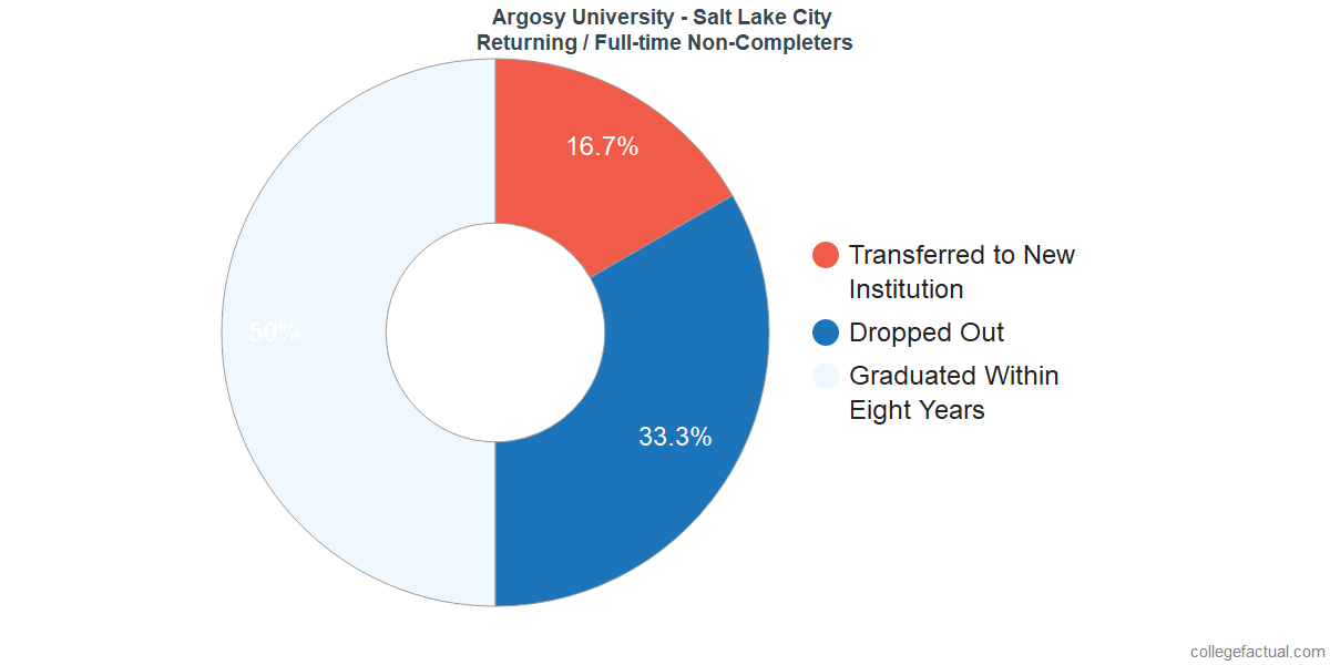 Non-completion rates for returning / full-time students at Argosy University - Salt Lake City