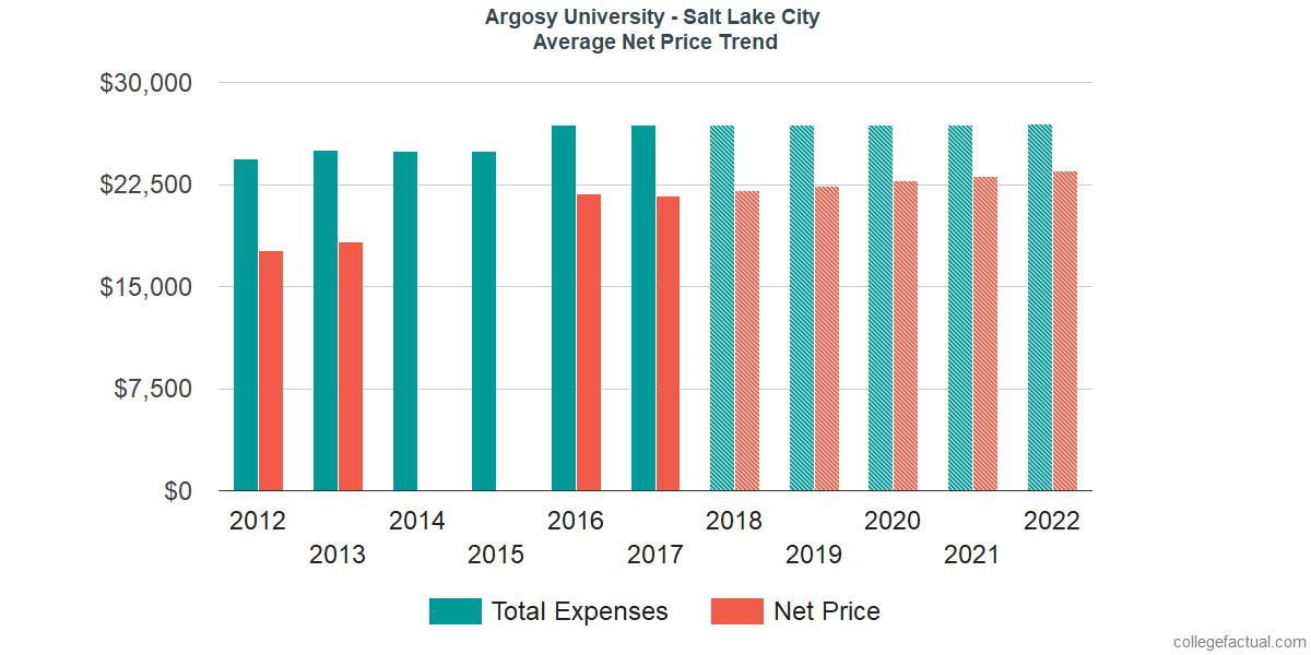 Net Price Trends at Argosy University - Salt Lake City