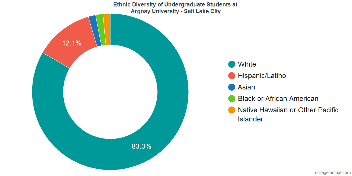 Ethnic Diversity of Undergraduates at Argosy University - Salt Lake City
