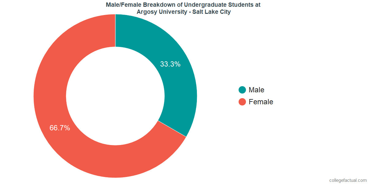 Male/Female Diversity of Undergraduates at Argosy University - Salt Lake City