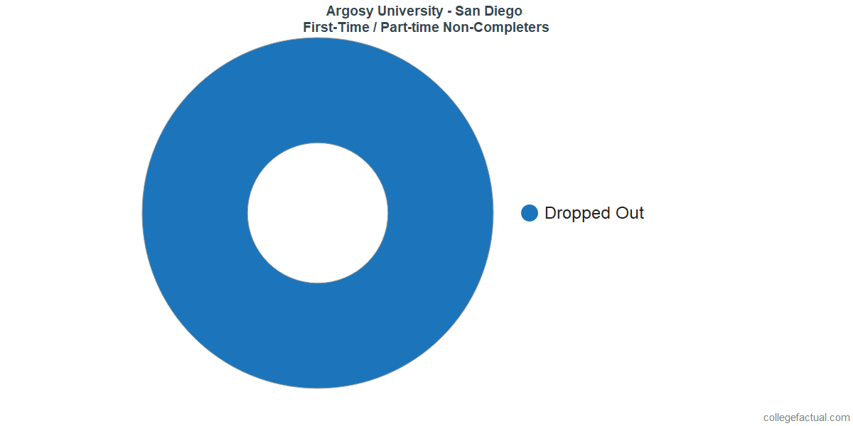 Non-completion rates for first-time / part-time students at Argosy University - San Diego
