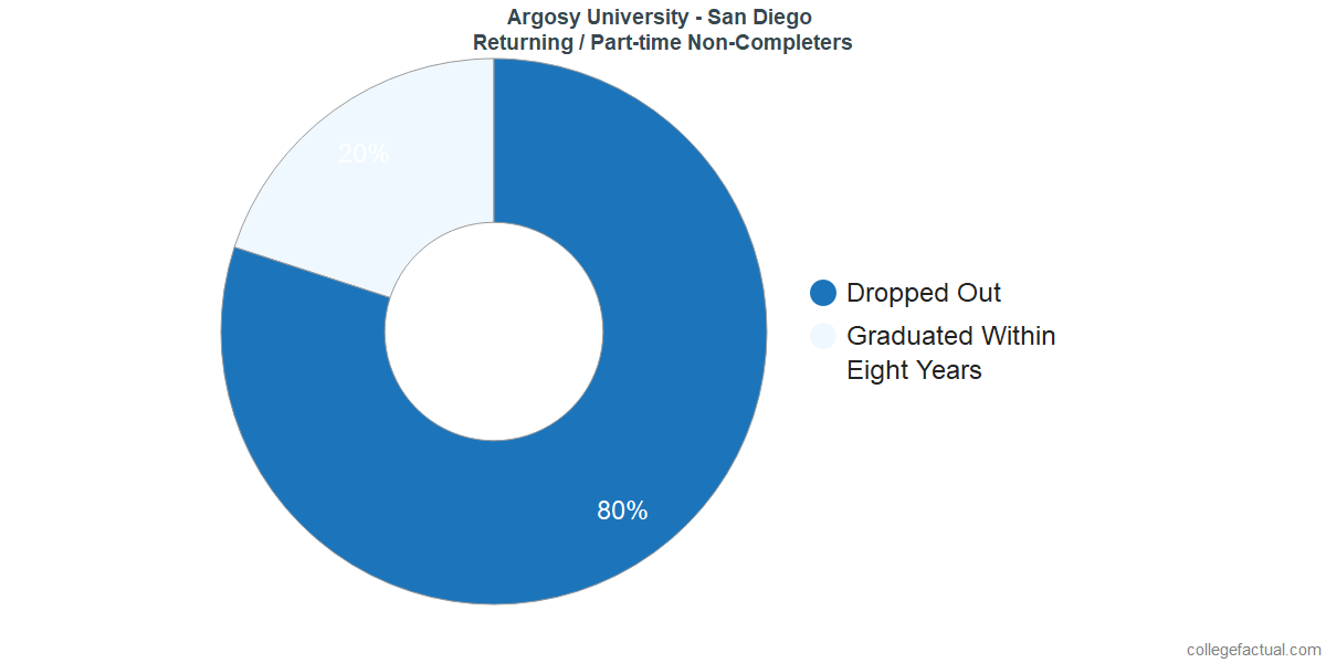 Non-completion rates for returning / part-time students at Argosy University - San Diego