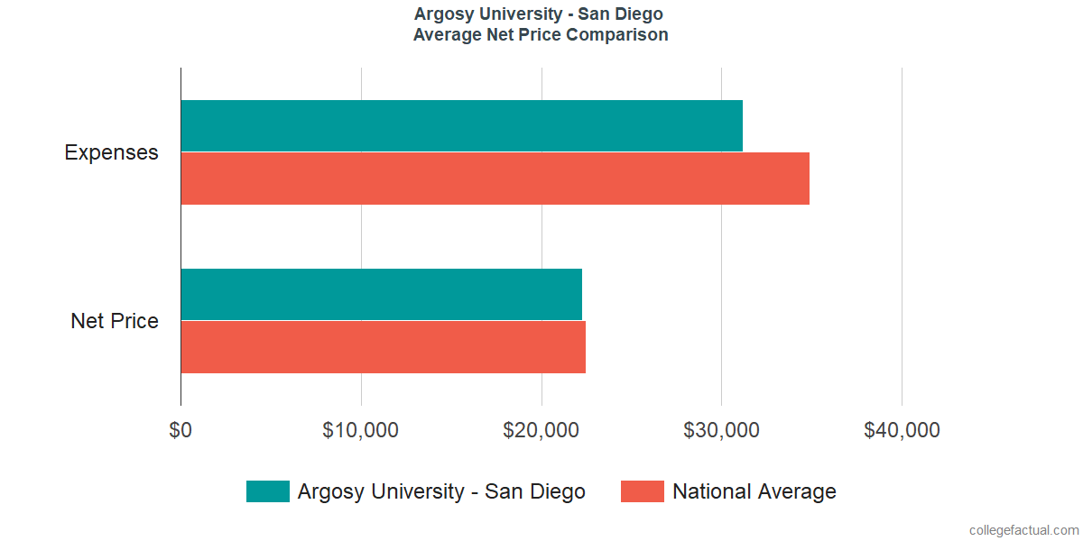 Net Price Comparisons at Argosy University - San Diego