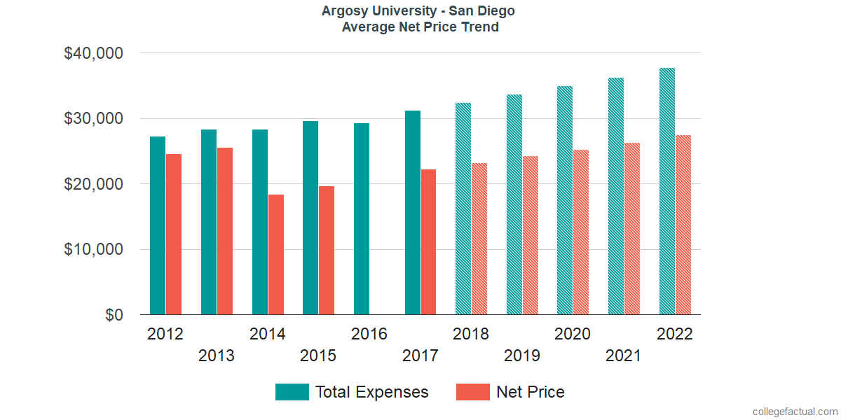 Net Price Trends at Argosy University - San Diego