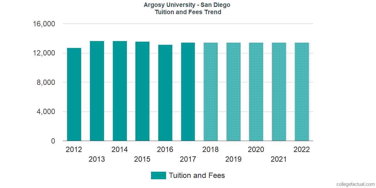 Tuition and Fees Trends at Argosy University - San Diego