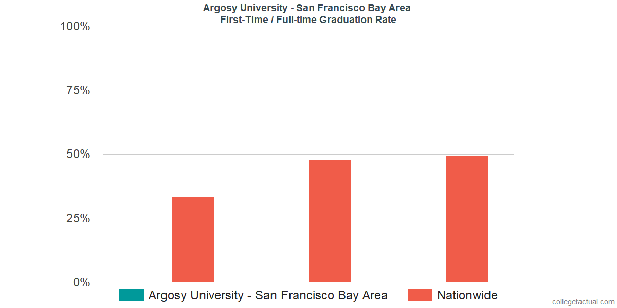 Graduation rates for first-time / full-time students at Argosy University - San Francisco Bay Area