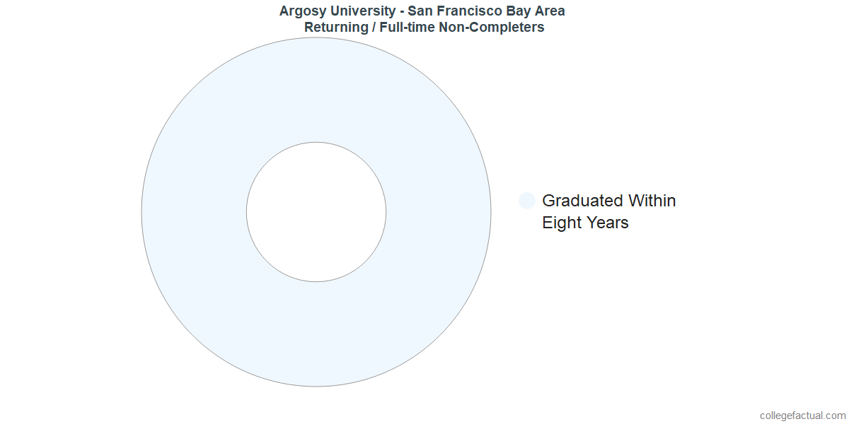 Non-completion rates for returning / full-time students at Argosy University - San Francisco Bay Area