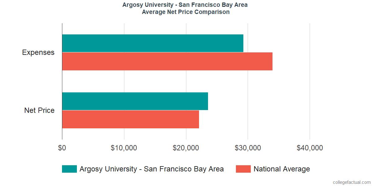 Net Price Comparisons at Argosy University - San Francisco Bay Area