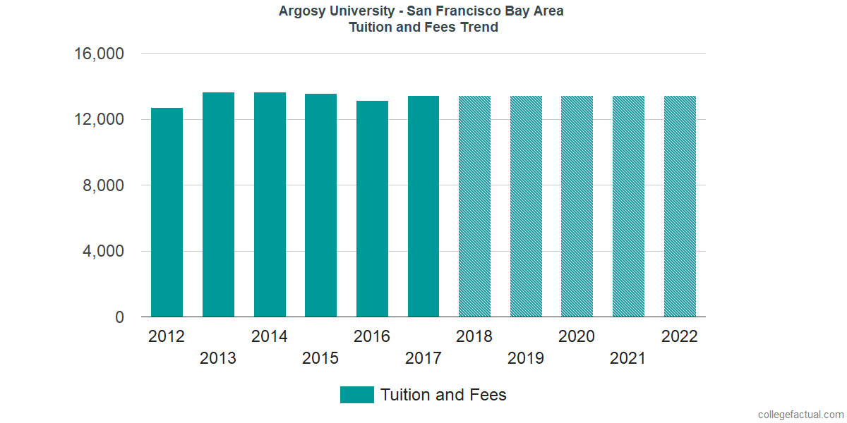 Tuition and Fees Trends at Argosy University - San Francisco Bay Area