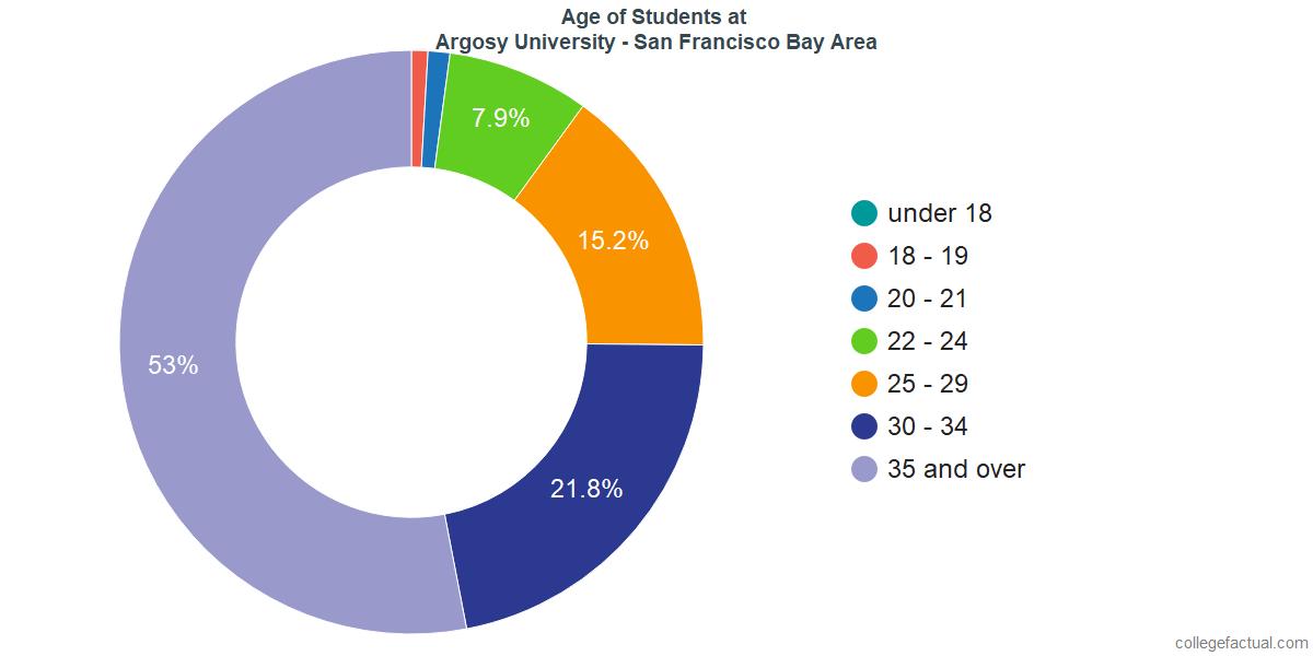 Age of Undergraduates at Argosy University - San Francisco Bay Area