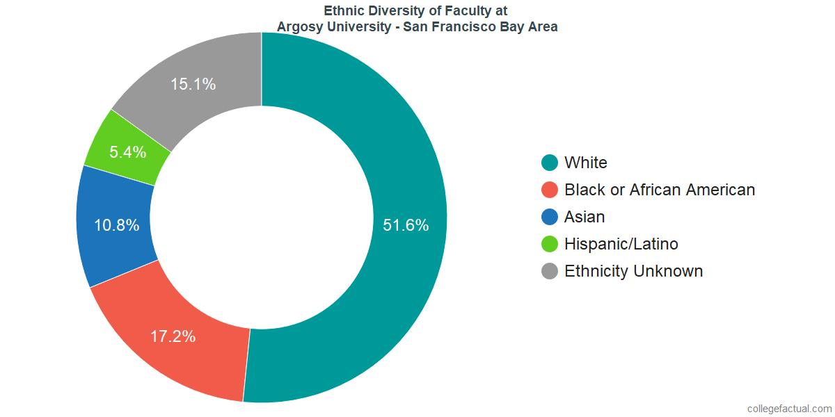 Ethnic Diversity of Faculty at Argosy University - San Francisco Bay Area