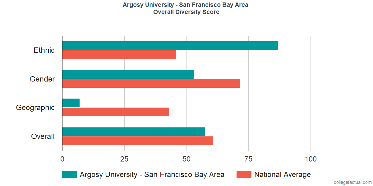 Overall Diversity at Argosy University - San Francisco Bay Area