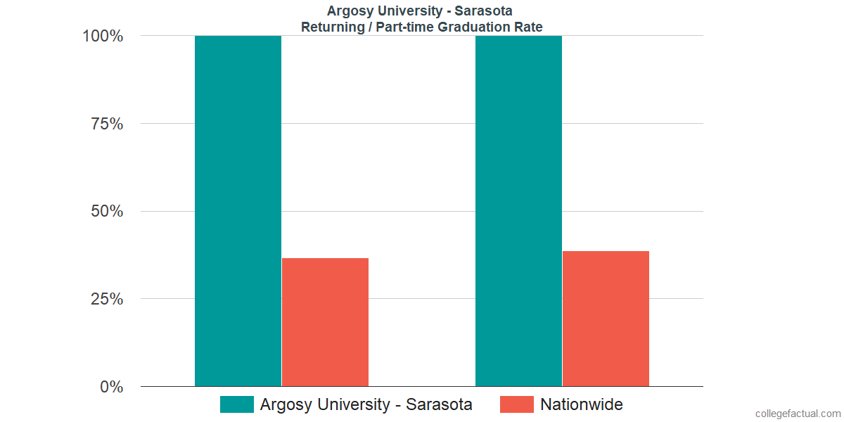 Graduation rates for returning / part-time students at Argosy University - Sarasota