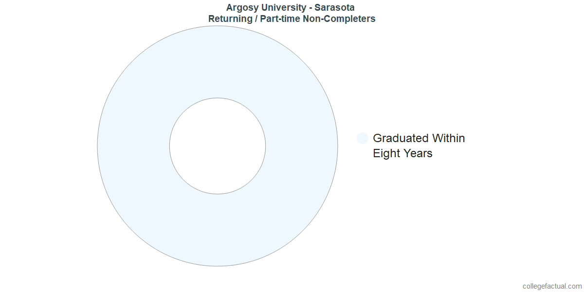 Non-completion rates for returning / part-time students at Argosy University - Sarasota
