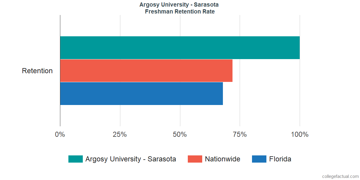 Freshman Retention Rate at Argosy University - Sarasota