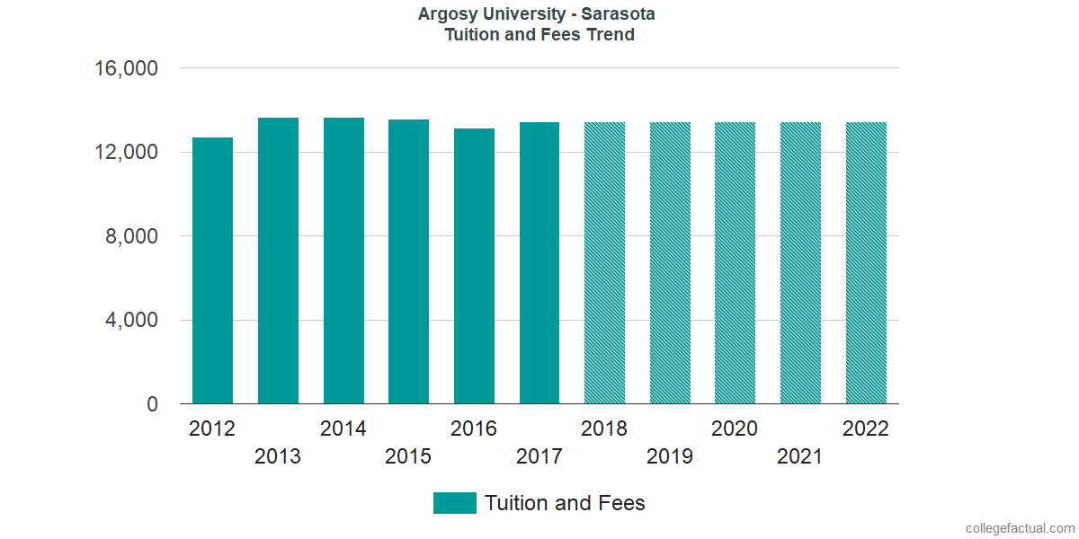 Tuition and Fees Trends at Argosy University - Sarasota