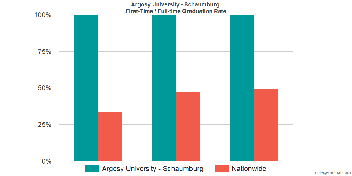 Graduation rates for first-time / full-time students at Argosy University - Schaumburg