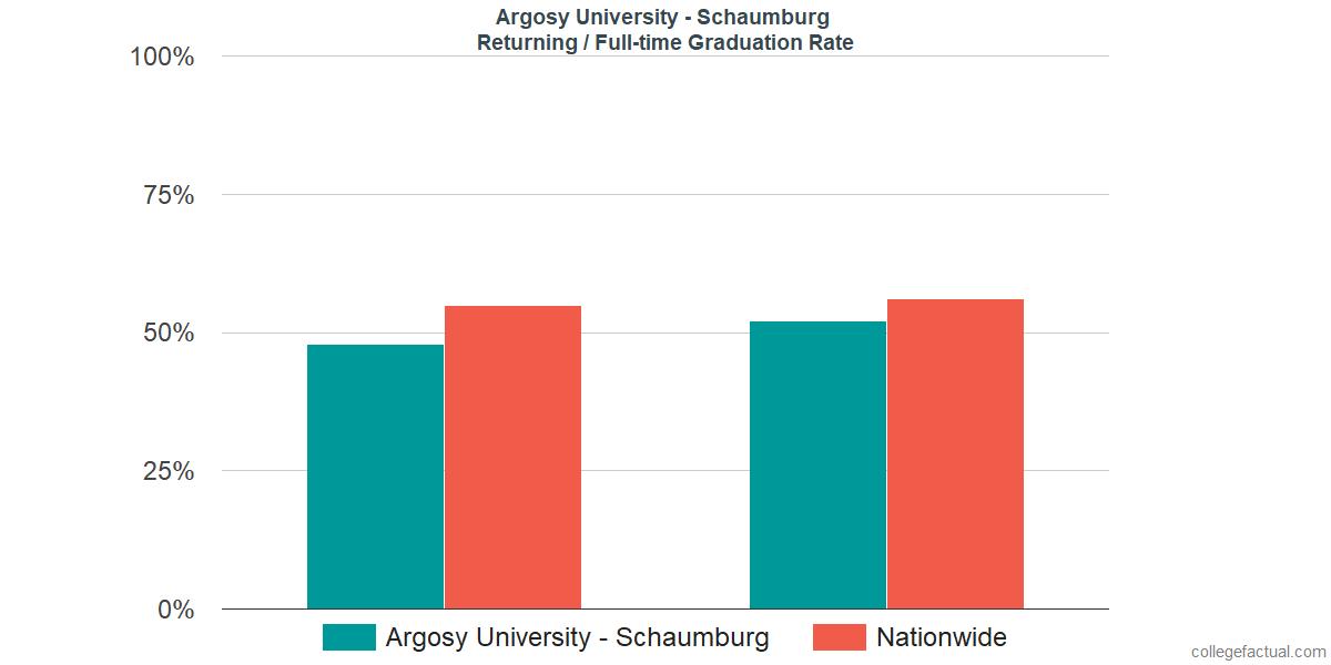 Graduation rates for returning / full-time students at Argosy University - Schaumburg