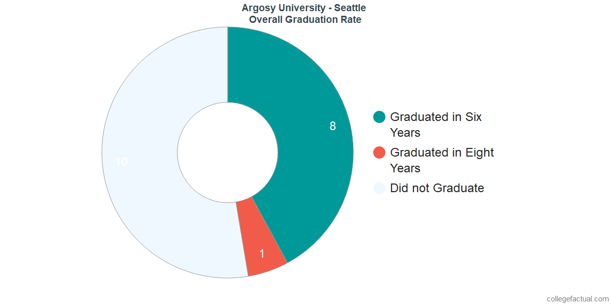 Undergraduate Graduation Rate at Argosy University - Seattle