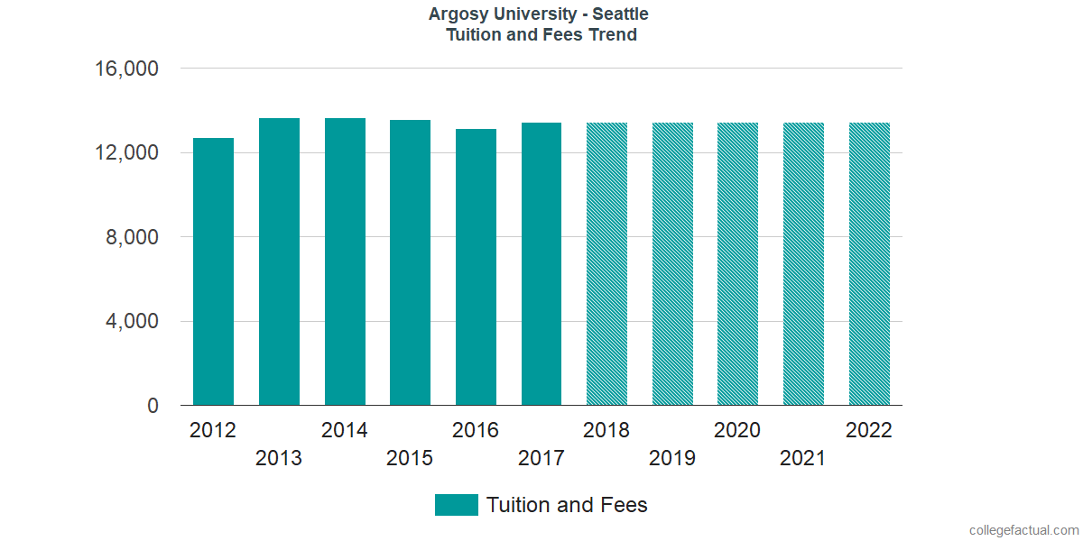 Tuition and Fees Trends at Argosy University - Seattle