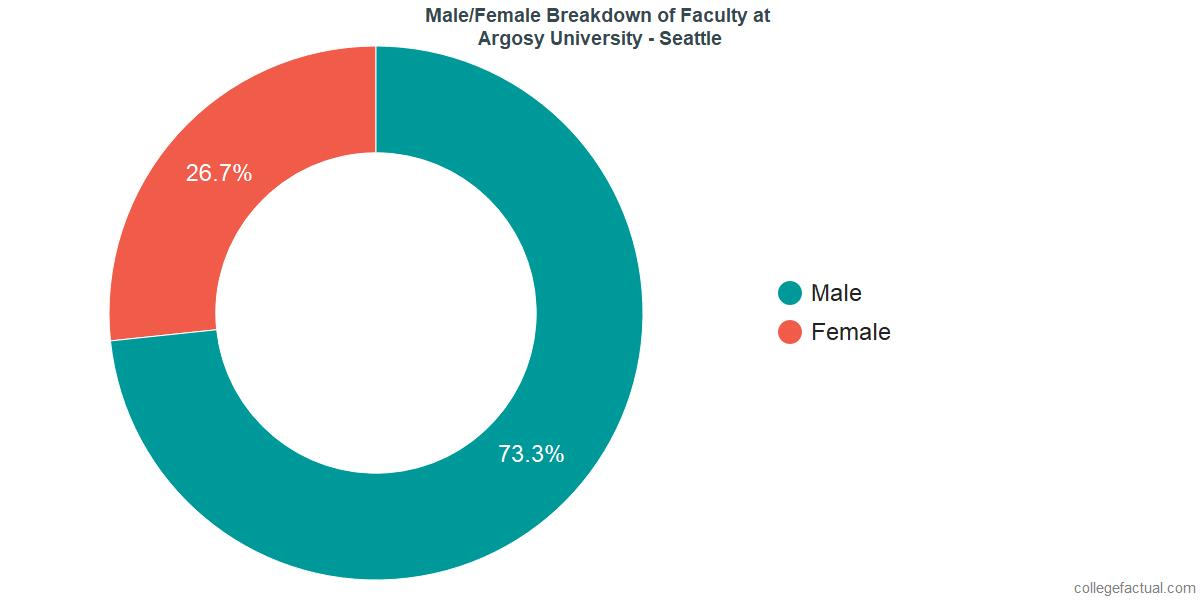 Male/Female Diversity of Faculty at Argosy University - Seattle