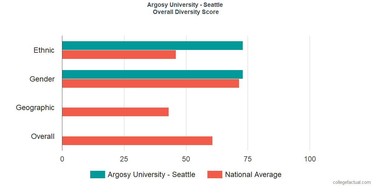 Overall Diversity at Argosy University - Seattle