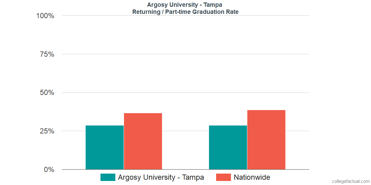 Graduation rates for returning / part-time students at Argosy University - Tampa