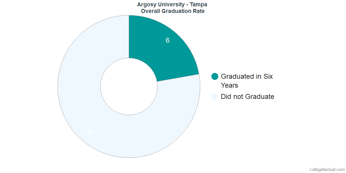 Undergraduate Graduation Rate at Argosy University - Tampa