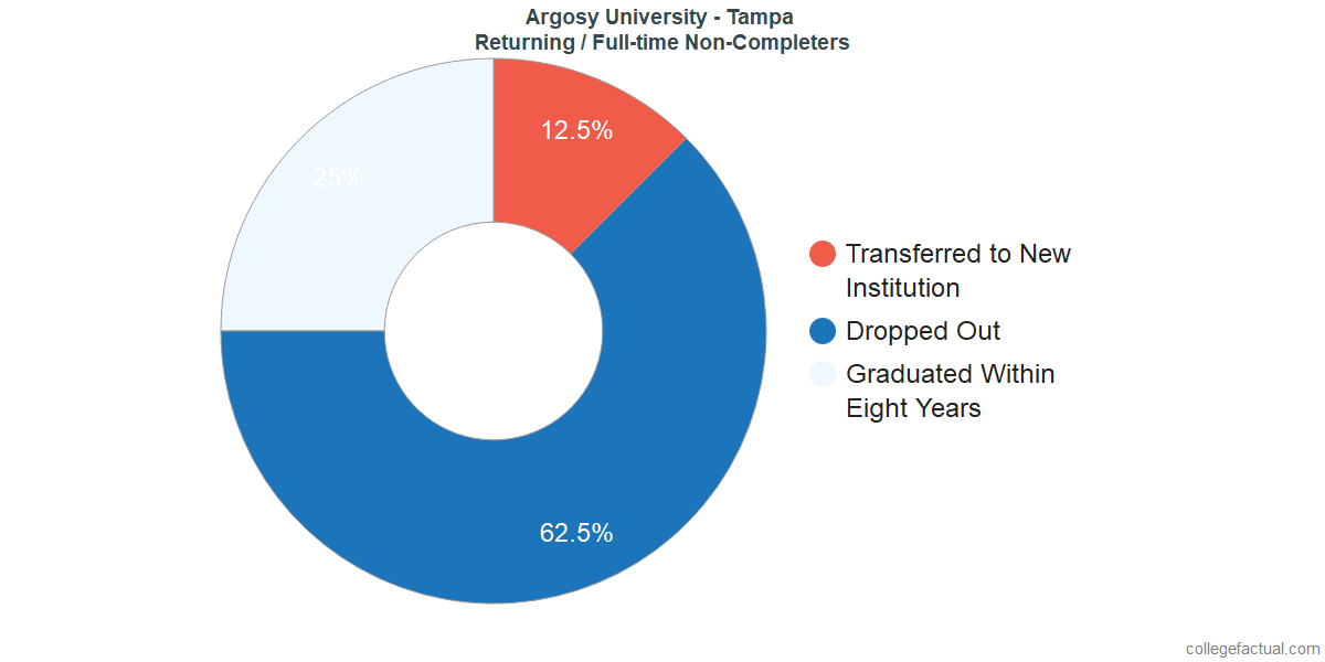 Non-completion rates for returning / full-time students at Argosy University - Tampa