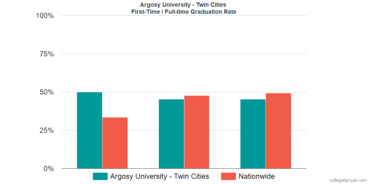 Graduation rates for first-time / full-time students at Argosy University - Twin Cities