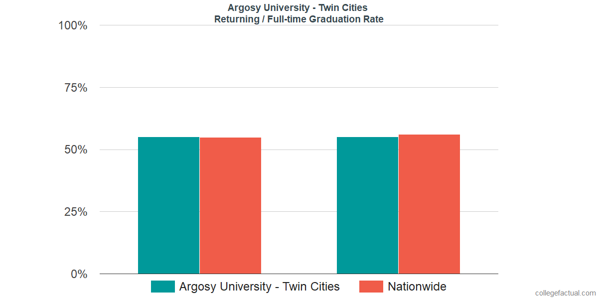Graduation rates for returning / full-time students at Argosy University - Twin Cities