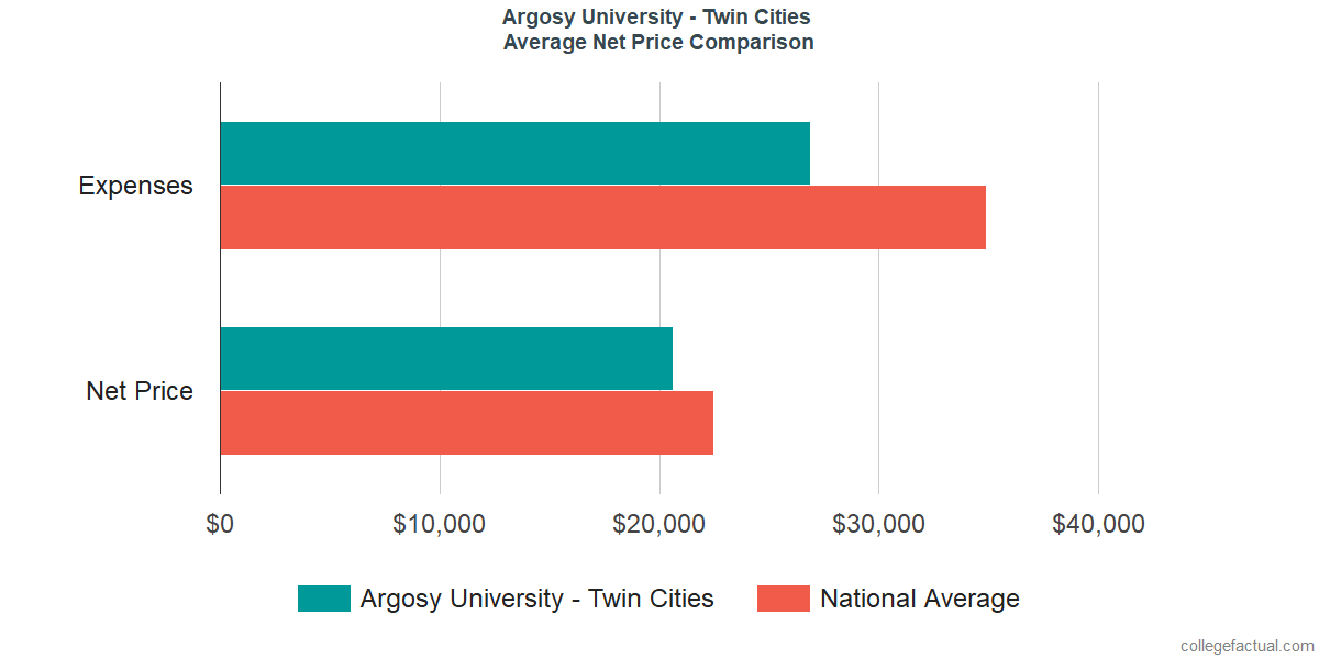 Net Price Comparisons at Argosy University - Twin Cities