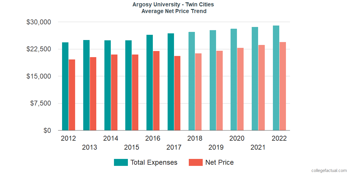 Net Price Trends at Argosy University - Twin Cities