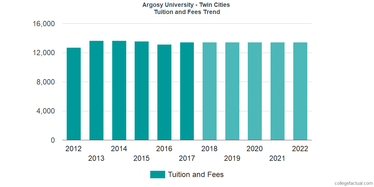Tuition and Fees Trends at Argosy University - Twin Cities