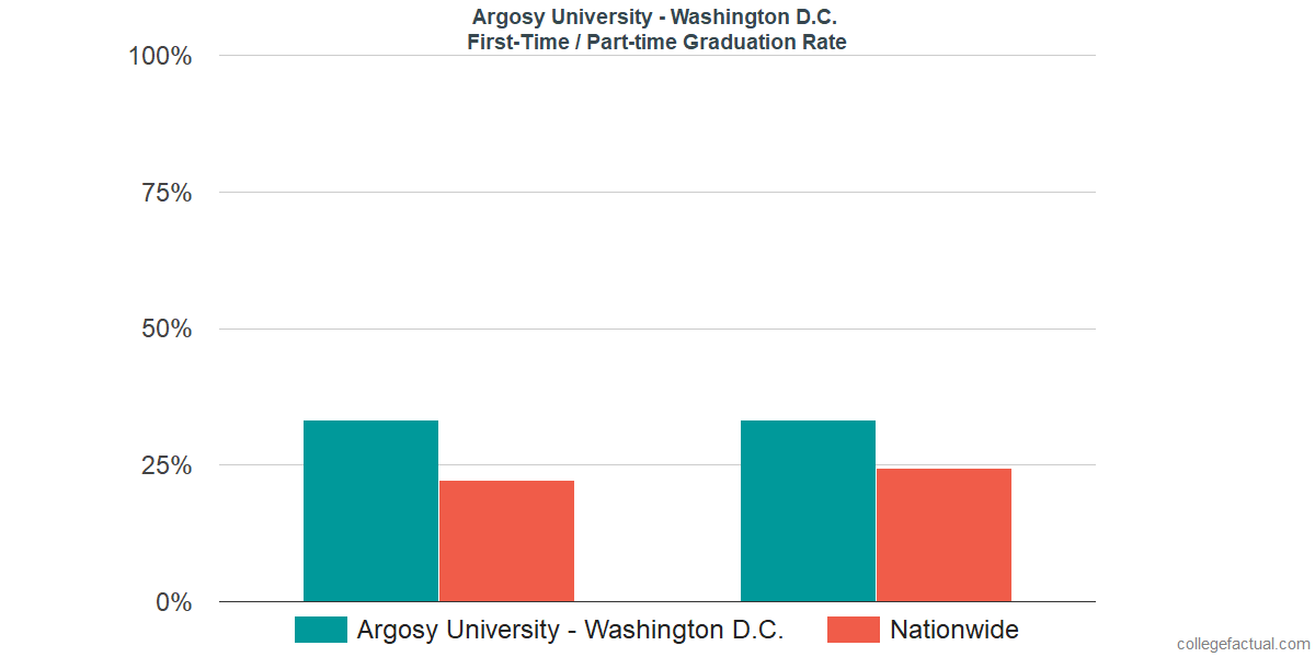 Graduation rates for first time / part-time students at Argosy University - Washington D.C.