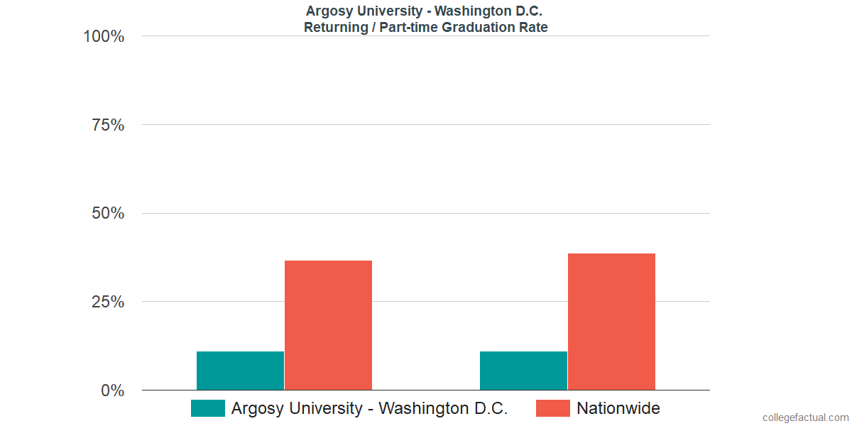 Graduation rates for returning / part-time students at Argosy University - Washington D.C.