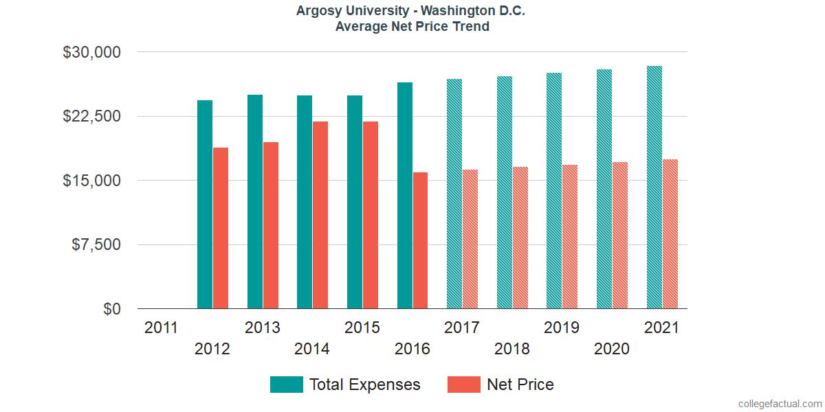 Net Price Trends at Argosy University - Washington D.C.