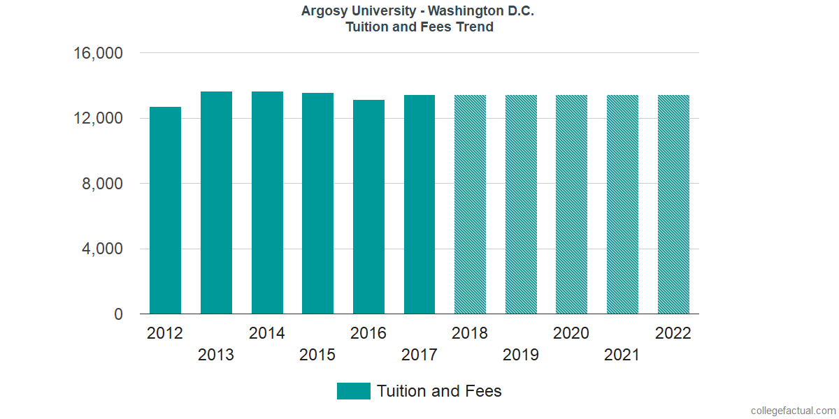 Tuition and Fees Trends at Argosy University - Washington D.C.